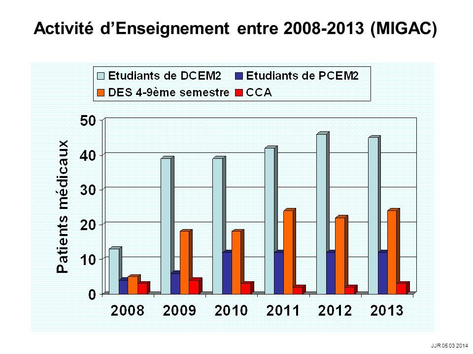 Activité dEnseignement entre 2008-2013 (MIGAC) JJR 05 03 2014