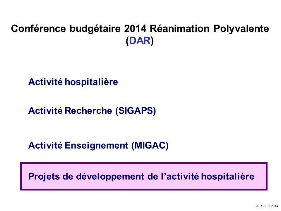 Conférence budgétaire 2014 Réanimation Polyvalente (DAR) Activité hospitalière Activité Recherche (SIGAPS) Activité Enseignement (MIGAC) Projets de développement de lactivité hospitalière JJR 05 03 2014