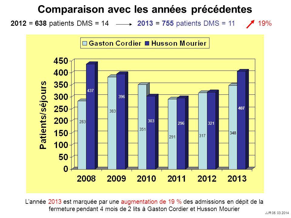 Activité de Recherche entre 2001 et 2013 (SIGAPS) JJR 05 03 2014