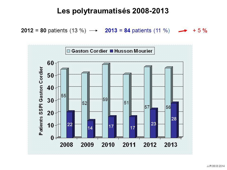 Les polytraumatisés 2008-2013 2012 = 80 patients (13 %) 2013 = 84 patients (11 %) + 5 % 55 14 22 52 59 17 51 23 57 JJR 05 03 2014 28 56
