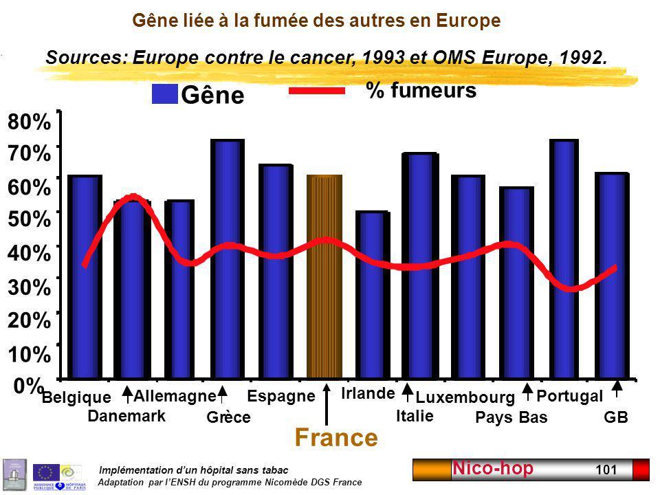 Implémentation dun hôpital sans tabac Adaptation par lENSH du programme Nicomède DGS France Nico-hop 101 Gêne liée à la fumée des autres en Europe 0%