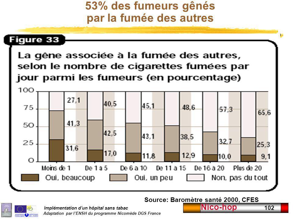 Implémentation dun hôpital sans tabac Adaptation par lENSH du programme Nicomède DGS France Nico-hop 102 53% des fumeurs gênés par la fumée des autres