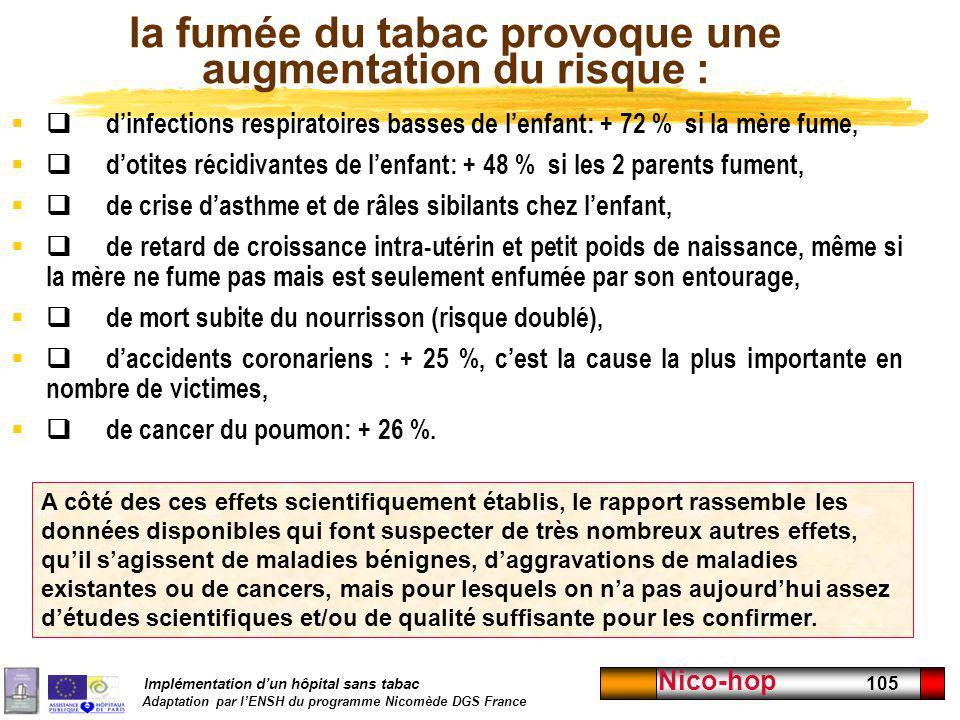 Implémentation dun hôpital sans tabac Adaptation par lENSH du programme Nicomède DGS France Nico-hop 105 la fumée du tabac provoque une augmentation d