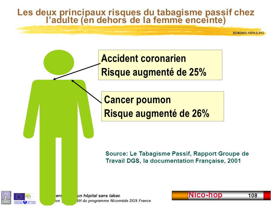 Implémentation dun hôpital sans tabac Adaptation par lENSH du programme Nicomède DGS France Nico-hop 108 Cancer poumon Risque augmenté de 26% Accident