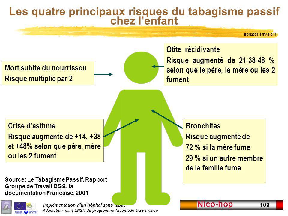 Implémentation dun hôpital sans tabac Adaptation par lENSH du programme Nicomède DGS France Nico-hop 109 Bronchites Risque augmenté de 72 % si la mère