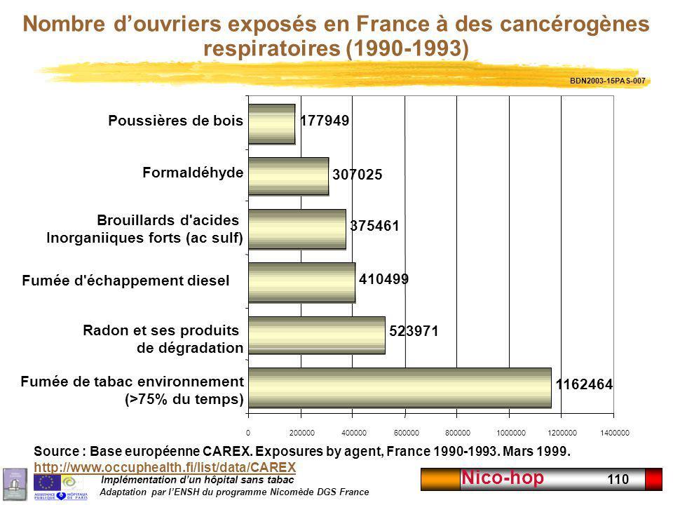 Implémentation dun hôpital sans tabac Adaptation par lENSH du programme Nicomède DGS France Nico-hop 110 Nombre douvriers exposés en France à des canc