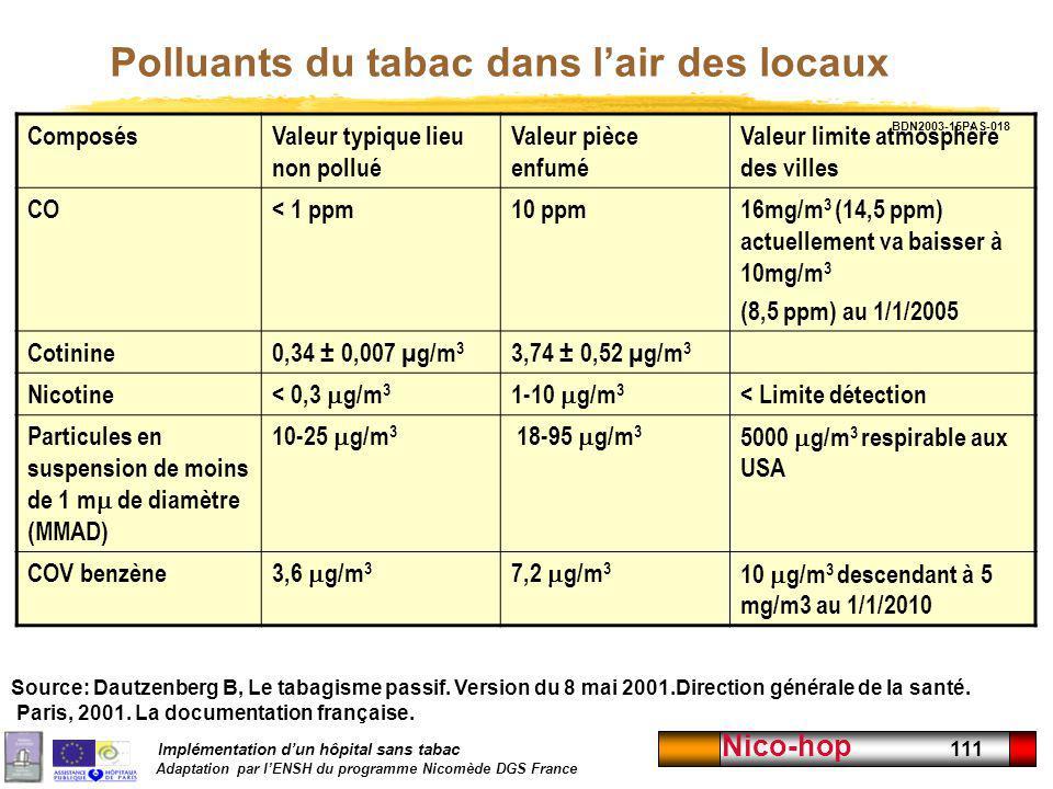 Implémentation dun hôpital sans tabac Adaptation par lENSH du programme Nicomède DGS France Nico-hop 111 Polluants du tabac dans lair des locaux Compo