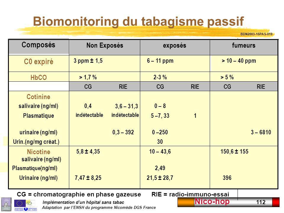 Implémentation dun hôpital sans tabac Adaptation par lENSH du programme Nicomède DGS France Nico-hop 112 Biomonitoring du tabagisme passif 39621,5 ± 2