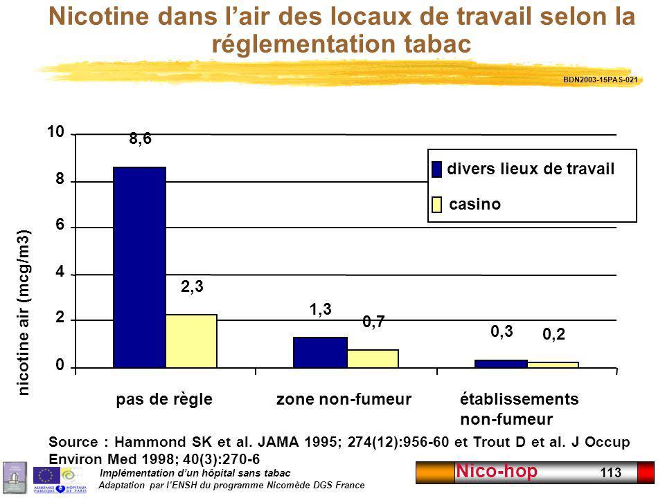 Implémentation dun hôpital sans tabac Adaptation par lENSH du programme Nicomède DGS France Nico-hop 113 Nicotine dans lair des locaux de travail selo