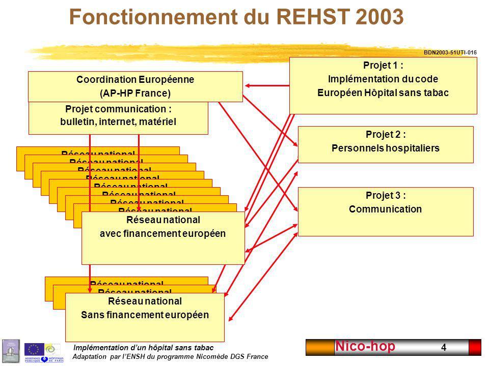 Implémentation dun hôpital sans tabac Adaptation par lENSH du programme Nicomède DGS France Nico-hop 4 Fonctionnement du REHST 2003 Réseau national Co