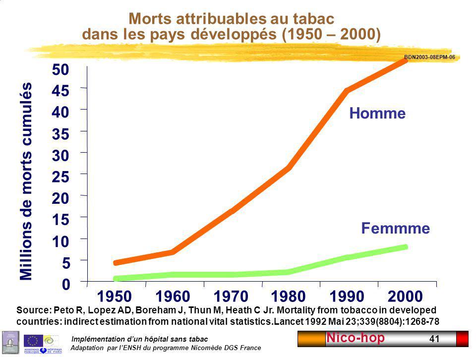 Implémentation dun hôpital sans tabac Adaptation par lENSH du programme Nicomède DGS France Nico-hop 41 Homme Femmme 0 5 10 15 20 25 30 35 40 45 50 19