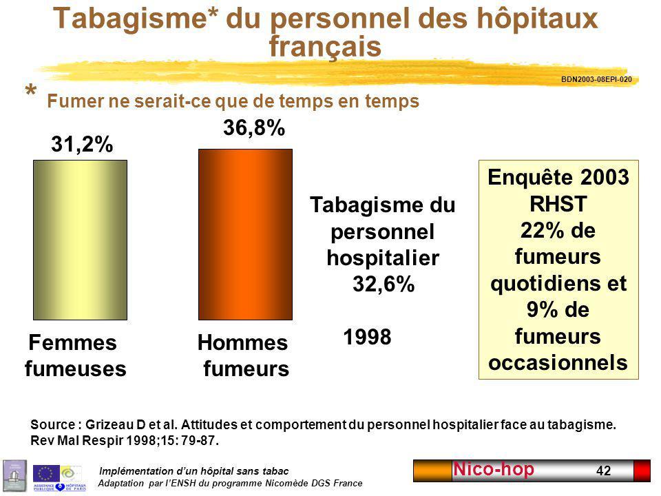 Implémentation dun hôpital sans tabac Adaptation par lENSH du programme Nicomède DGS France Nico-hop 42 Tabagisme* du personnel des hôpitaux français