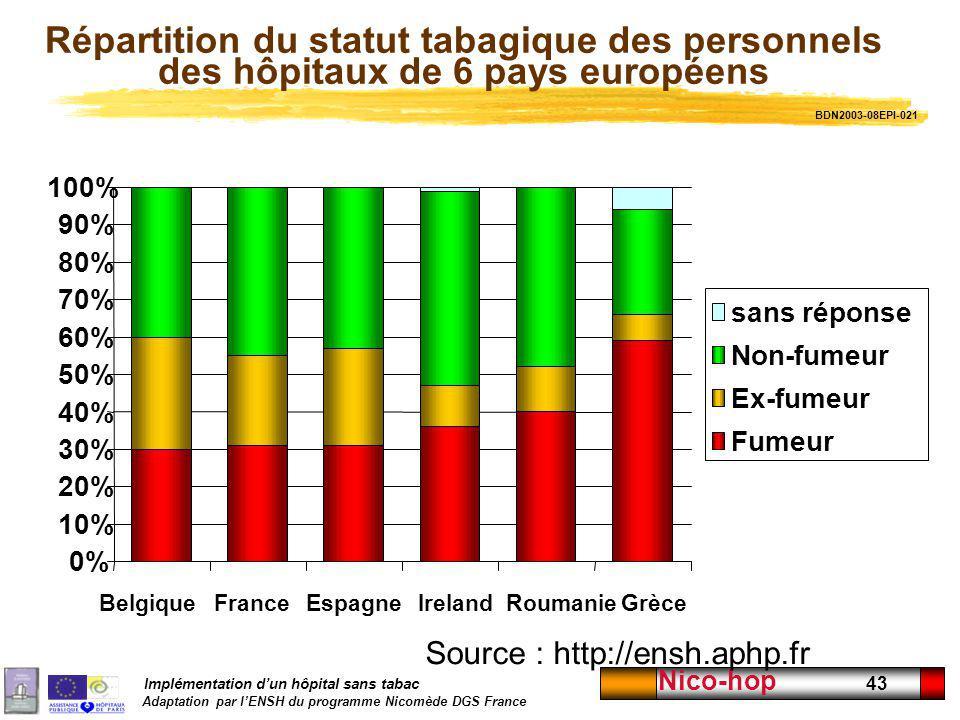 Implémentation dun hôpital sans tabac Adaptation par lENSH du programme Nicomède DGS France Nico-hop 43 Répartition du statut tabagique des personnels