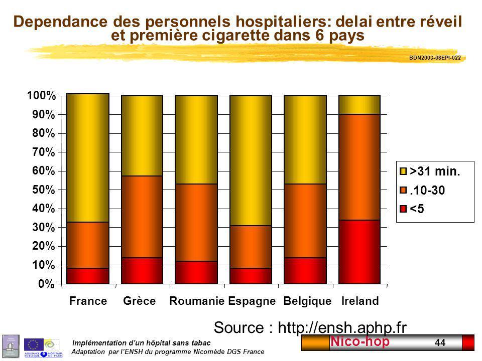 Implémentation dun hôpital sans tabac Adaptation par lENSH du programme Nicomède DGS France Nico-hop 44 Dependance des personnels hospitaliers: delai