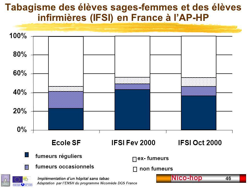 Implémentation dun hôpital sans tabac Adaptation par lENSH du programme Nicomède DGS France Nico-hop 46 Tabagisme des élèves sages-femmes et des élève