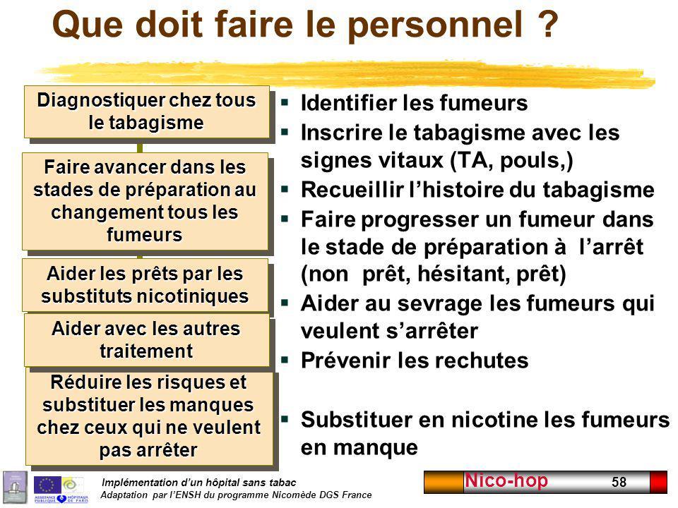 Implémentation dun hôpital sans tabac Adaptation par lENSH du programme Nicomède DGS France Nico-hop 58 Que doit faire le personnel ? Identifier les f
