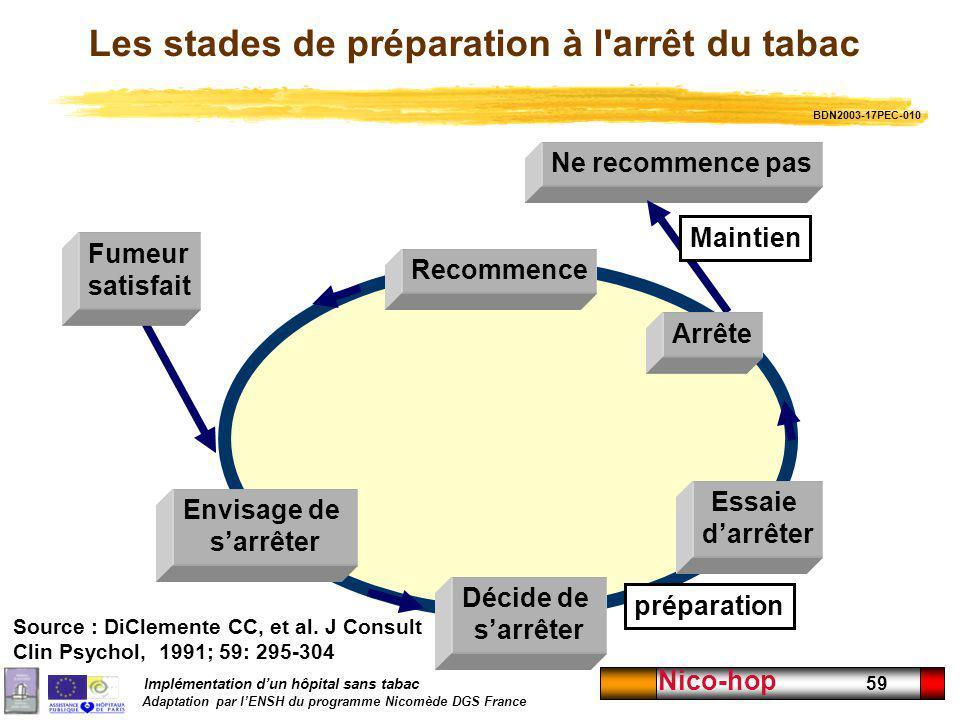 Implémentation dun hôpital sans tabac Adaptation par lENSH du programme Nicomède DGS France Nico-hop 59 Les stades de préparation à l'arrêt du tabac S