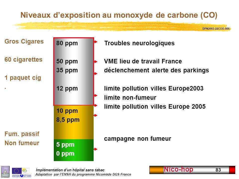 Implémentation dun hôpital sans tabac Adaptation par lENSH du programme Nicomède DGS France Nico-hop 83 Niveaux dexposition au monoxyde de carbone (CO