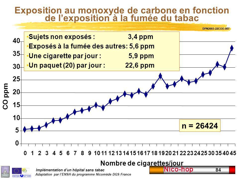 Implémentation dun hôpital sans tabac Adaptation par lENSH du programme Nicomède DGS France Nico-hop 84 0 5 10 15 20 25 30 35 40 012345678910111213141