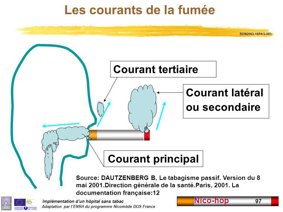 Implémentation dun hôpital sans tabac Adaptation par lENSH du programme Nicomède DGS France Nico-hop 97 Les courants de la fumée Courant latéral ou se