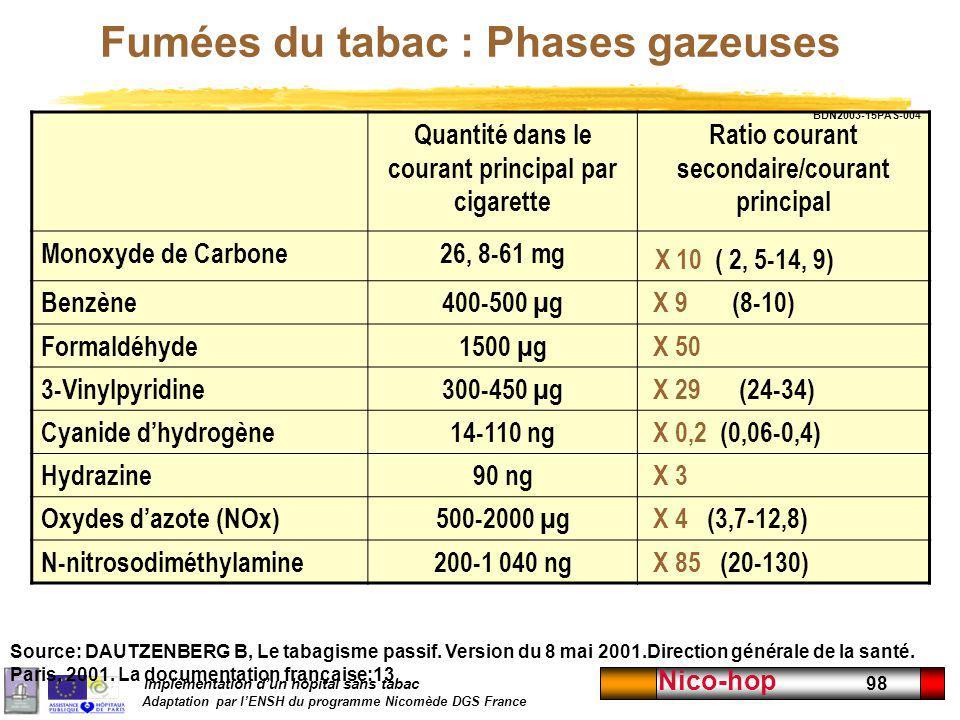 Implémentation dun hôpital sans tabac Adaptation par lENSH du programme Nicomède DGS France Nico-hop 98 Fumées du tabac : Phases gazeuses Quantité dan