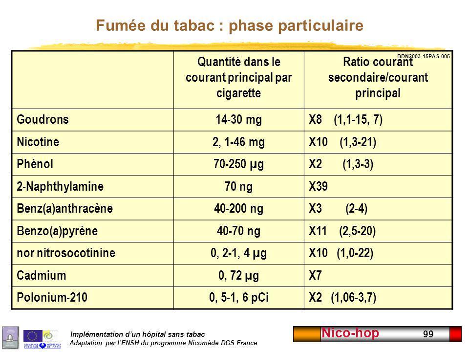 Implémentation dun hôpital sans tabac Adaptation par lENSH du programme Nicomède DGS France Nico-hop 99 Fumée du tabac : phase particulaire Quantité d