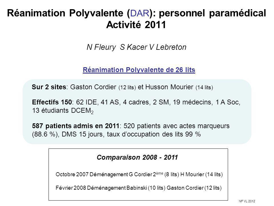 Réanimation Polyvalente ( DAR ): personnel paramédical Activité 2011 N Fleury S Kacer V Lebreton NF VL 2012 Réanimation Polyvalente de 26 lits Sur 2 s