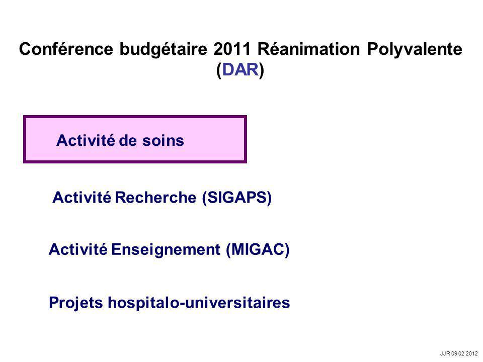 Conférence budgétaire 2011 Réanimation Polyvalente (DAR) Activité de soins Activité Recherche (SIGAPS) Activité Enseignement (MIGAC) Projets hospitalo