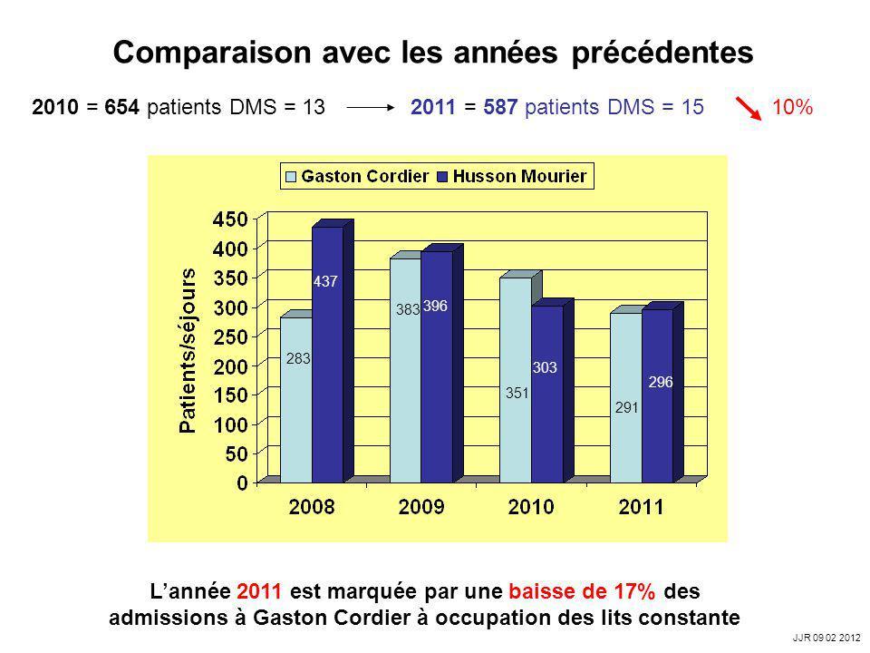 Comparaison avec les années précédentes 2010 = 654 patients DMS = 13 2011 = 587 patients DMS = 15 10% 283 383 396 437 351 303 Lannée 2011 est marquée