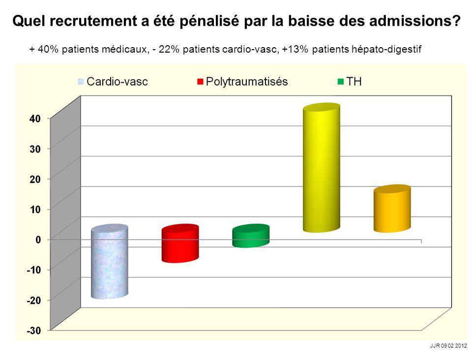 Quel recrutement a été pénalisé par la baisse des admissions? + 40% patients médicaux, - 22% patients cardio-vasc, +13% patients hépato-digestif JJR 0