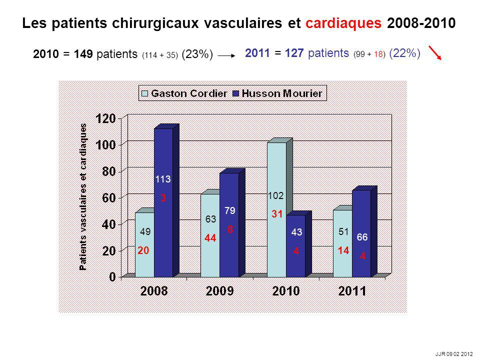 Les patients chirurgicaux vasculaires et cardiaques 2008-2010 2011 = 127 patients (99 + 18) (22%) 113 3 49 20 79 8 63 44 43 4 102 31 66 4 51 14 2010 =