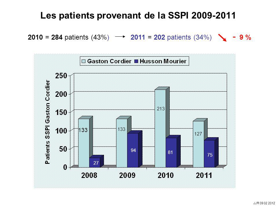 Les patients provenant de la SSPI 2009-2011 2010 = 284 patients (43%) 2011 = 202 patients (34%) - 9 % 133 94 27 133 213 81 75 127 JJR 09 02 2012