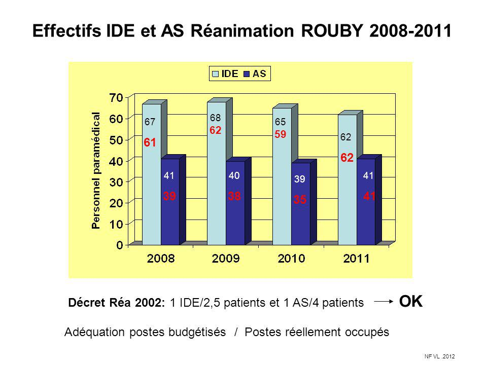 Effectifs IDE et AS Réanimation ROUBY 2008-2011 Décret Réa 2002: 1 IDE/2,5 patients et 1 AS/4 patients OK 67 61 68 62 41 39 40 38 65 59 39 35 NF VL.20
