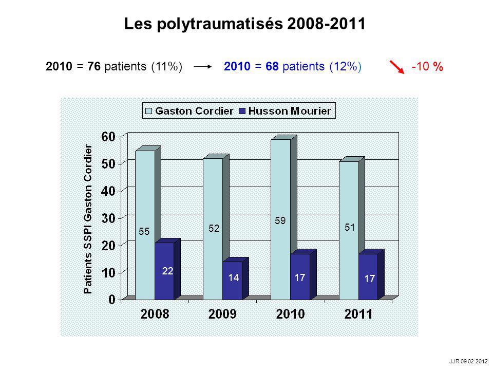 Les polytraumatisés 2008-2011 2010 = 76 patients (11%) 2010 = 68 patients (12%) -10 % 55 14 22 52 59 17 51 JJR 09 02 2012