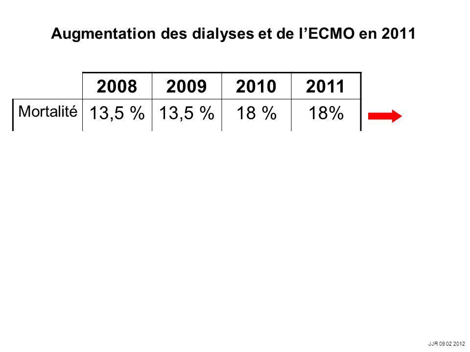 Augmentation des dialyses et de lECMO en 2011 2008200920102011 Mortalité 13,5 % 18 % Dialyse120 1047 145 1398 130 1309 130 1376 MARS05/ 15 11/ 36 8/ 2