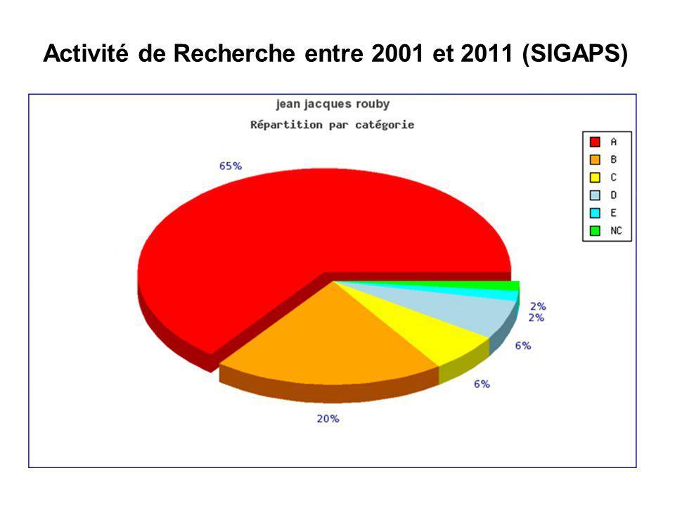 Activité de Recherche entre 2001 et 2011 (SIGAPS) JJR 09 02 2012