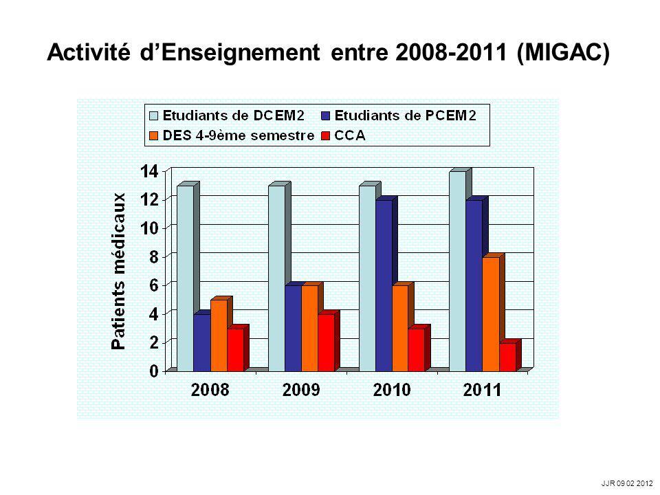 Activité dEnseignement entre 2008-2011 (MIGAC) JJR 09 02 2012