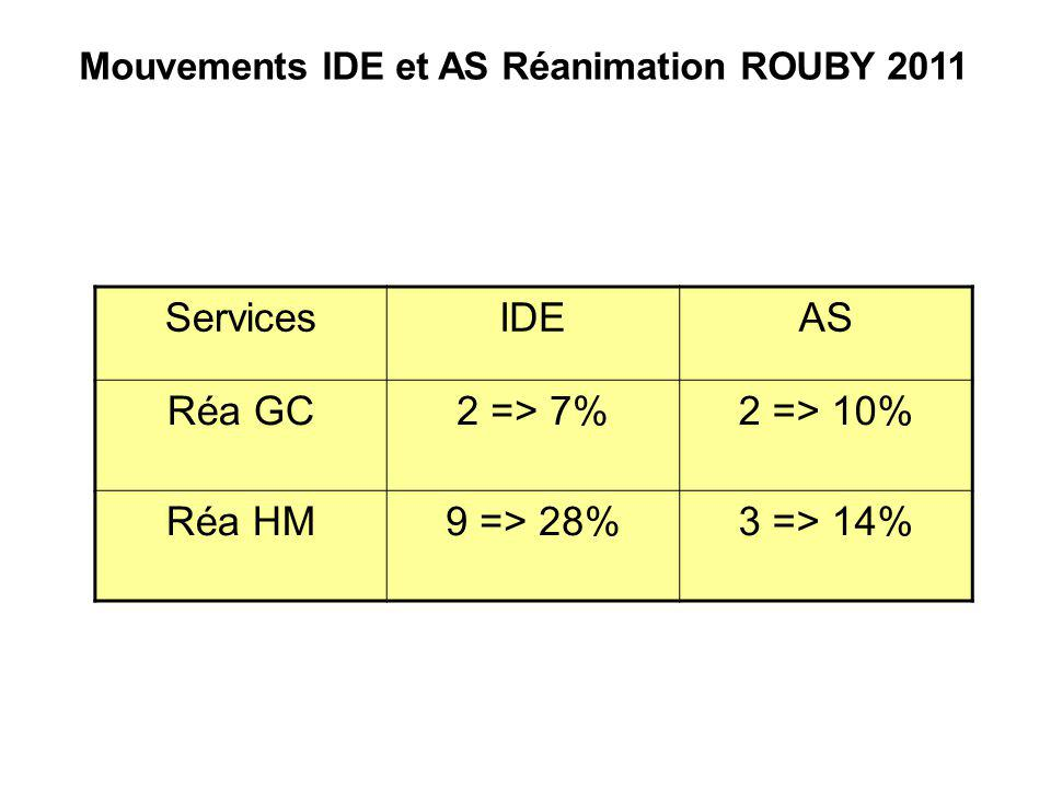 ServicesIDEAS Réa GC2 => 7%2 => 10% Réa HM9 => 28%3 => 14% Mouvements IDE et AS Réanimation ROUBY 2011