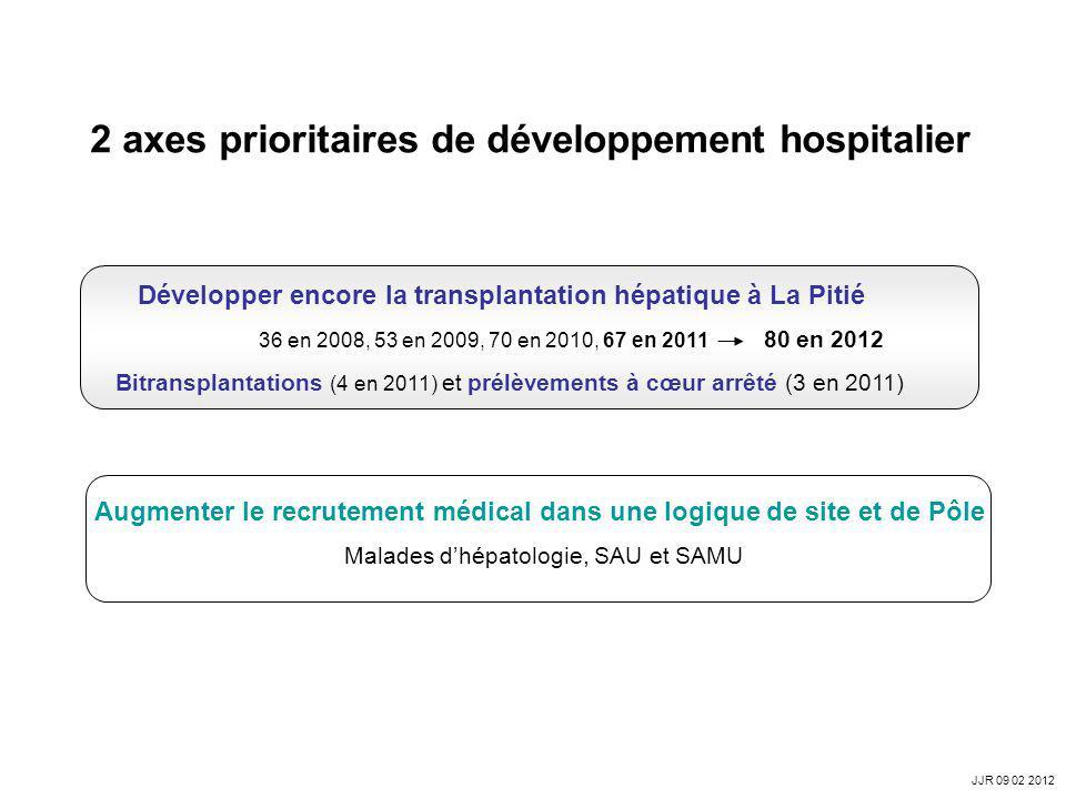 2 axes prioritaires de développement hospitalier Augmenter le recrutement médical dans une logique de site et de Pôle Malades dhépatologie, SAU et SAM
