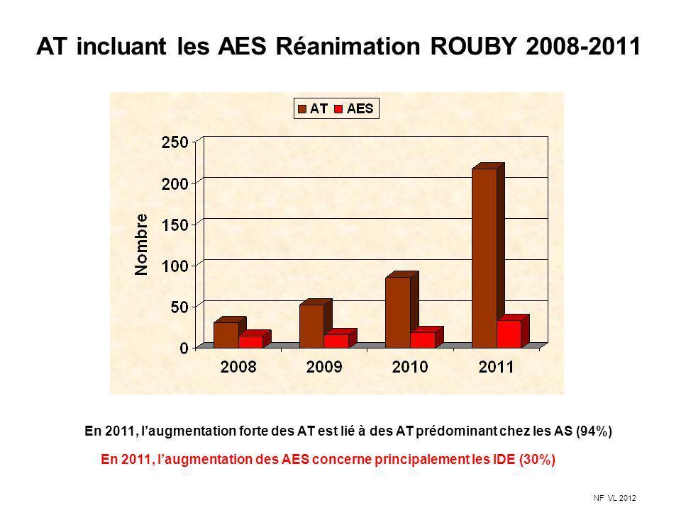 AT incluant les AES Réanimation ROUBY 2008-2011 En 2011, laugmentation forte des AT est lié à des AT prédominant chez les AS (94%) NF VL 2012 En 2011,