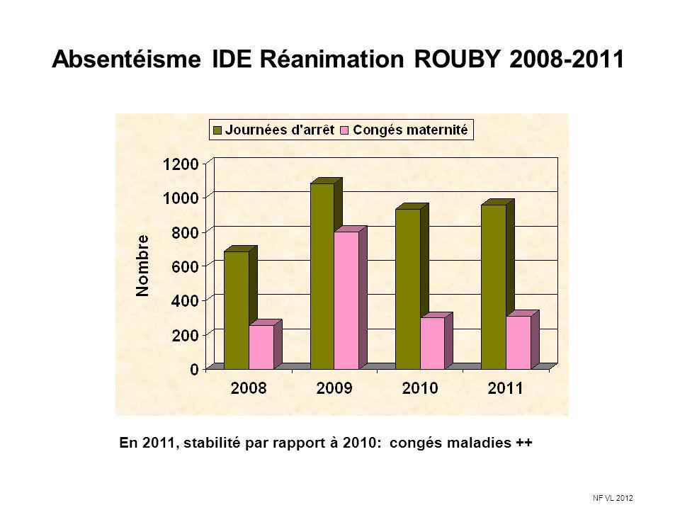 Absentéisme IDE Réanimation ROUBY 2008-2011 En 2011, stabilité par rapport à 2010: congés maladies ++ NF VL 2012