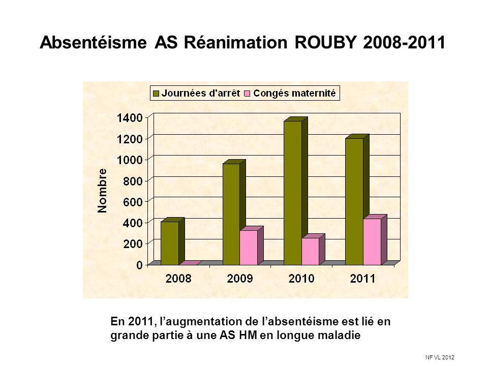 Absentéisme AS Réanimation ROUBY 2008-2011 En 2011, laugmentation de labsentéisme est lié en grande partie à une AS HM en longue maladie NF VL 2012