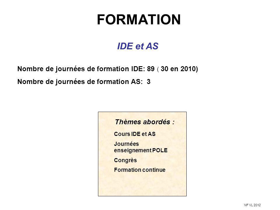 FORMATION IDE et AS Nombre de journées de formation IDE: 89 ( 30 en 2010) Nombre de journées de formation AS: 3 Cours IDE et AS Journées enseignement
