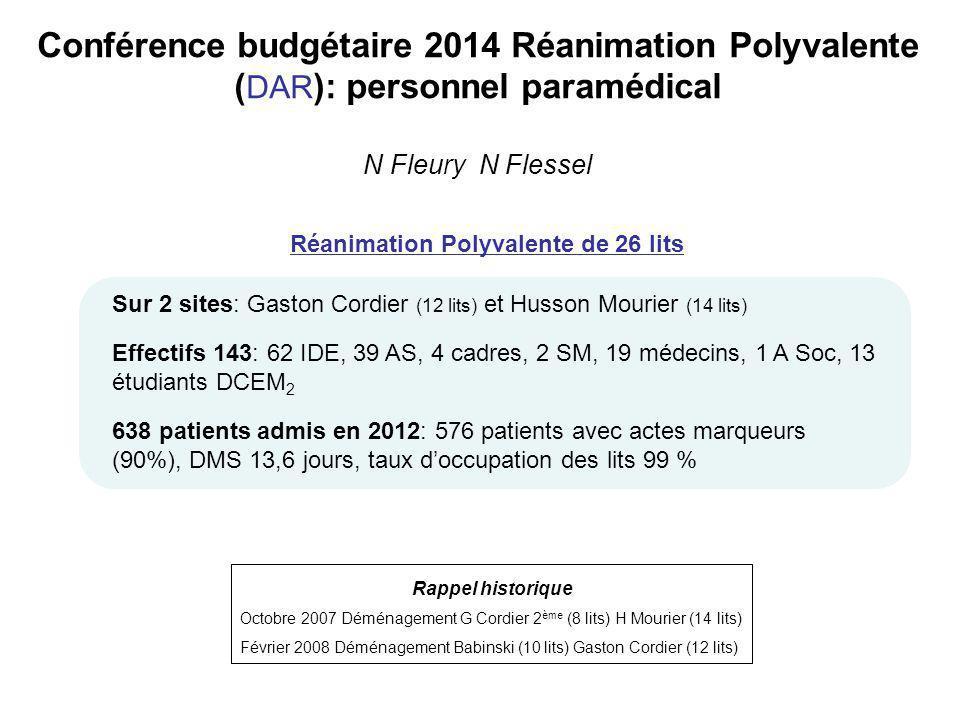 Conférence budgétaire 2014 Réanimation Polyvalente ( DAR ): personnel paramédical N Fleury N Flessel Réanimation Polyvalente de 26 lits Sur 2 sites: G