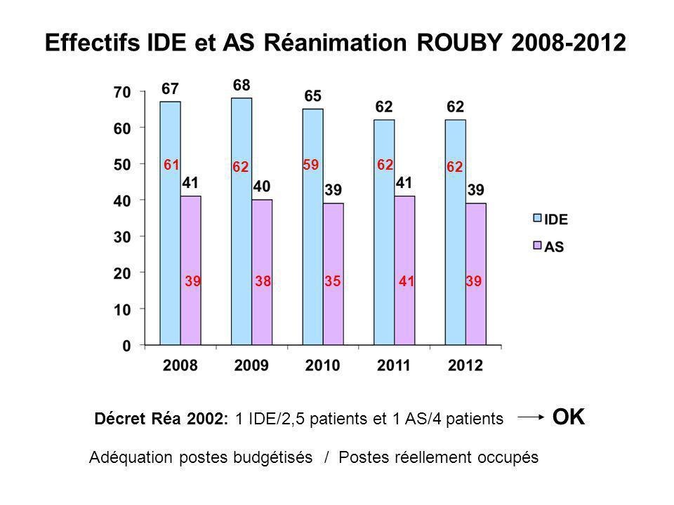 Effectifs IDE et AS Réanimation ROUBY 2008-2012 Décret Réa 2002: 1 IDE/2,5 patients et 1 AS/4 patients OK Adéquation postes budgétisés / Postes réelle
