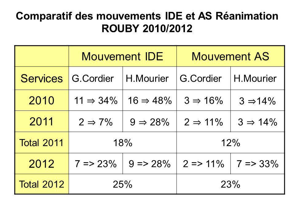 Comparatif des mouvements IDE et AS Réanimation ROUBY 2010/2012 Mouvement IDEMouvement AS Services G.CordierH.MourierG.CordierH.Mourier 2010 11 34%16