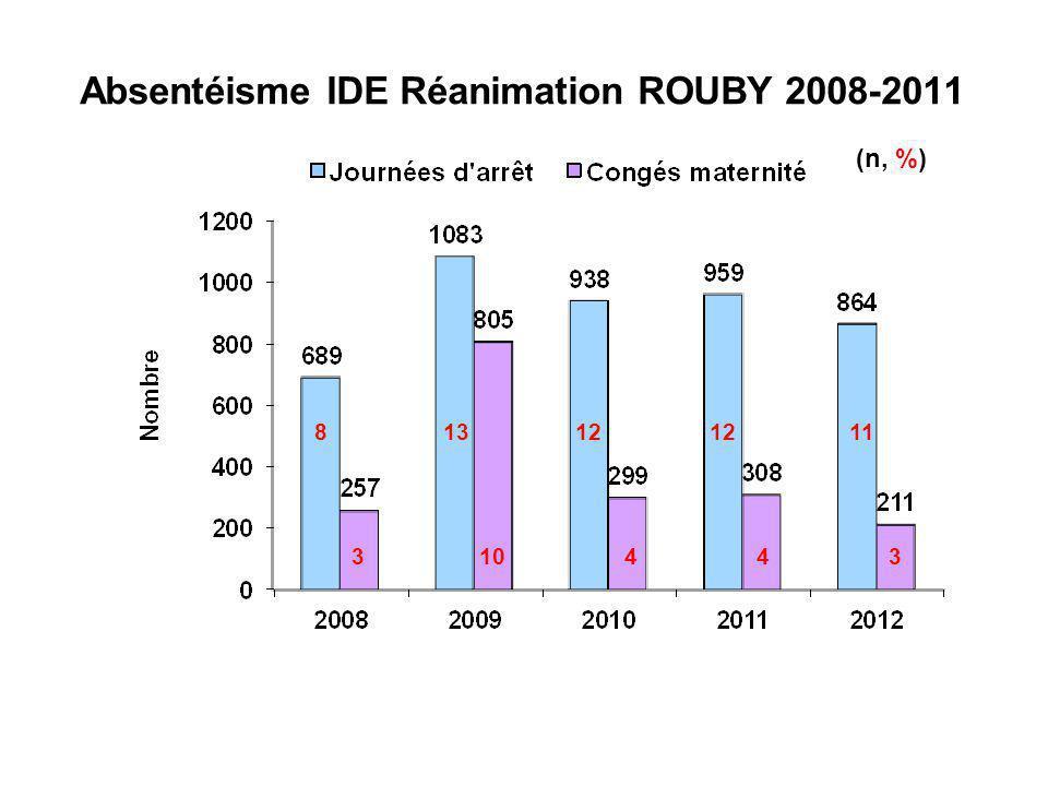 Absentéisme IDE Réanimation ROUBY 2008-2011 81312 11 310443 (n, %)