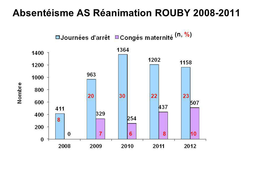 Absentéisme AS Réanimation ROUBY 2008-2011 8 20 302223 108 67 (n, %)