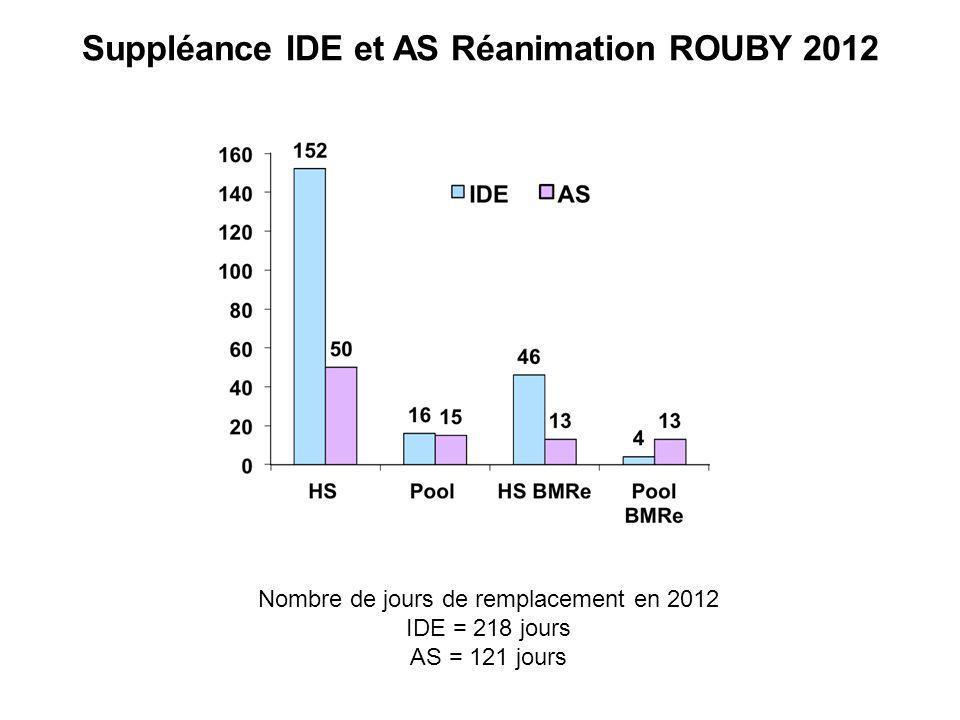 Suppléance IDE et AS Réanimation ROUBY 2012 Nombre de jours de remplacement en 2012 IDE = 218 jours AS = 121 jours