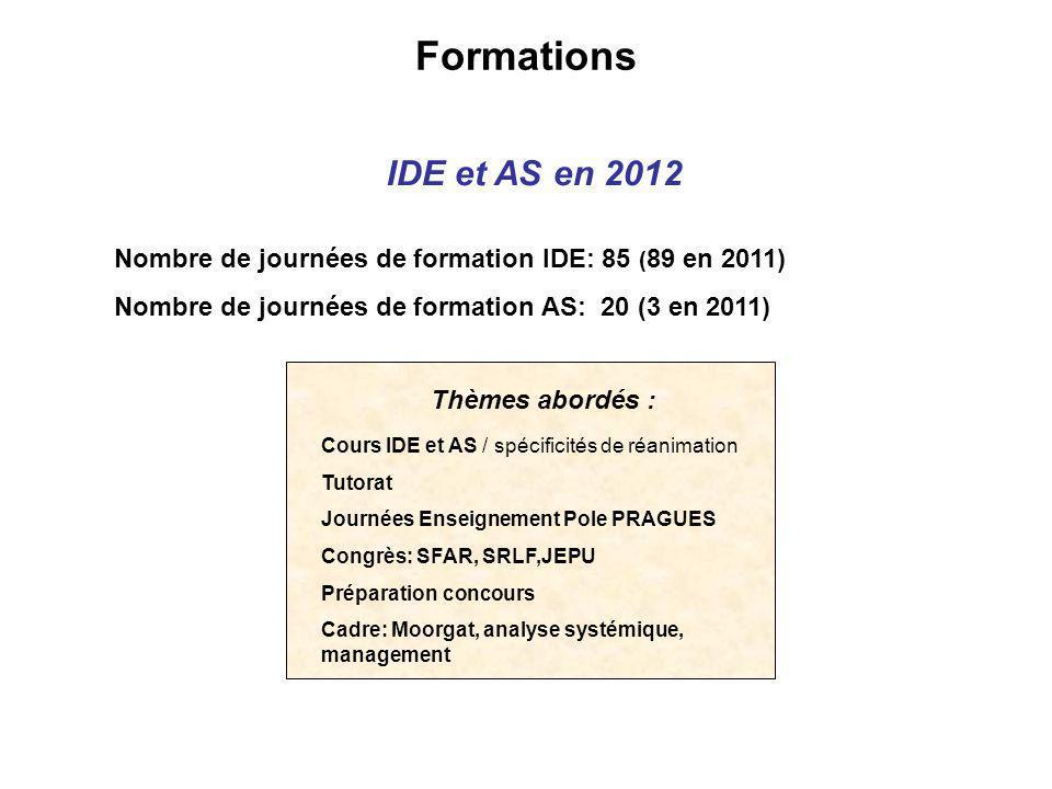 Formations IDE et AS en 2012 Nombre de journées de formation IDE: 85 ( 89 en 2011) Nombre de journées de formation AS: 20 (3 en 2011) Cours IDE et AS